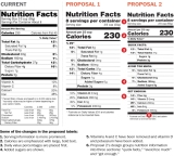 FDA's Food Label Makeover
